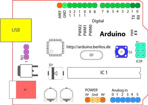 Arduino el vortex tecnol gico for Realizar planos